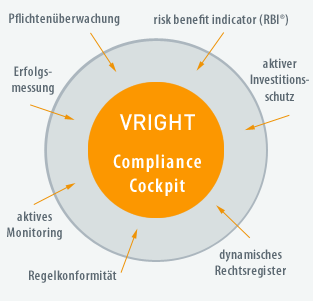 Softwarelösung VRIGHT Compliance Cockpit
